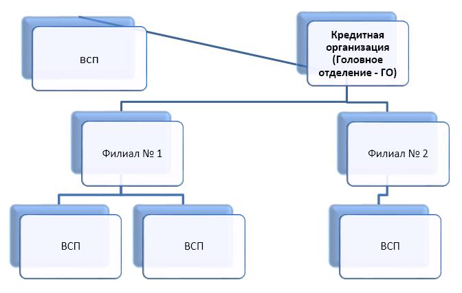 Схема организационной структуры кредитной организации